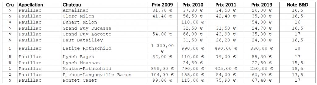 Blog vin - Primeurs 2013 - Bordeaux - Pauillac
