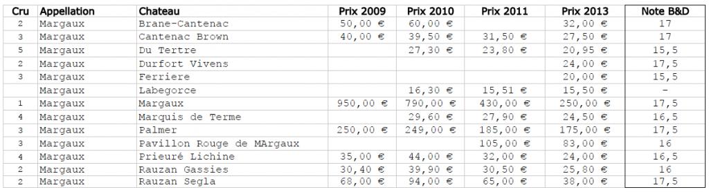 Blog vin - Primeurs 2013 - Margaux