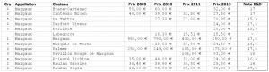 Primeurs 2013 : Bordeaux, des prix à la baisse ! (vague 1)